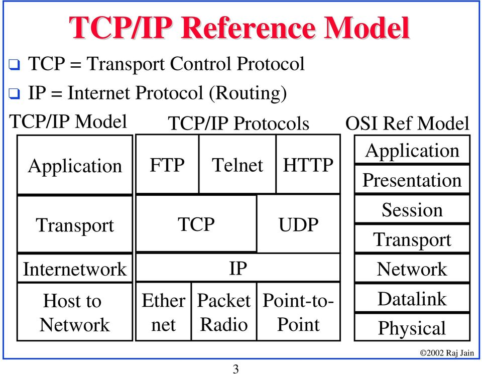 Host to Network FTP Ether net TCP/IP Protocols TCP Telnet IP Packet Radio 3 HTTP