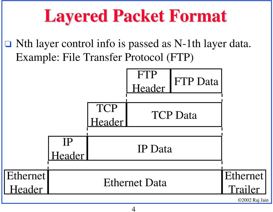 Example: File Transfer Protocol (FTP) FTP Header FTP