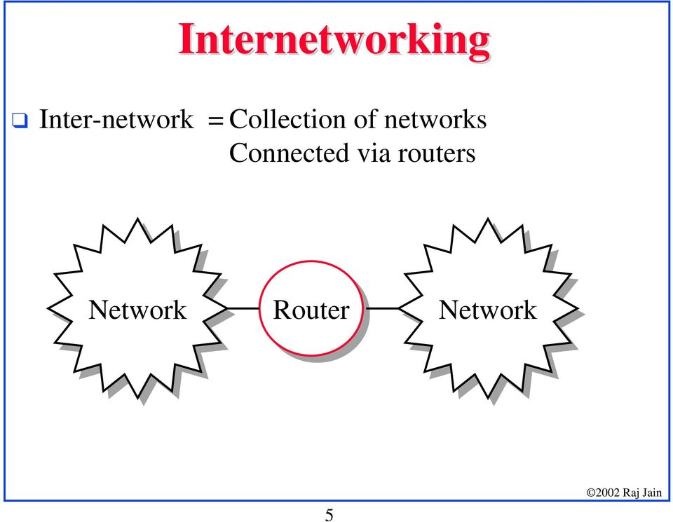 Collection of networks