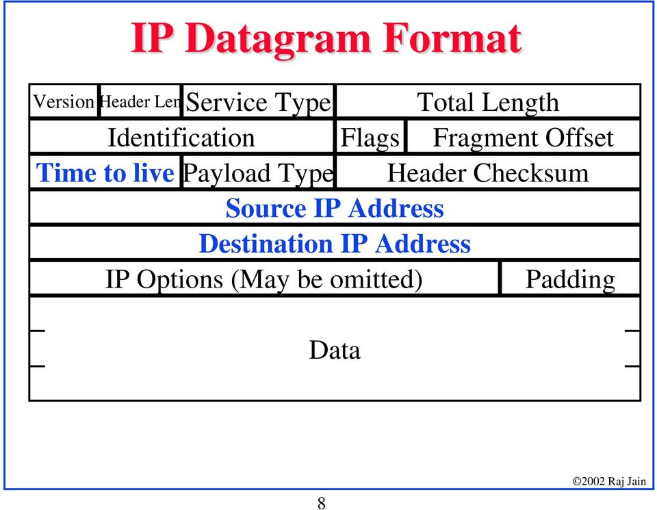 Payload Type Header Checksum Source IP Address