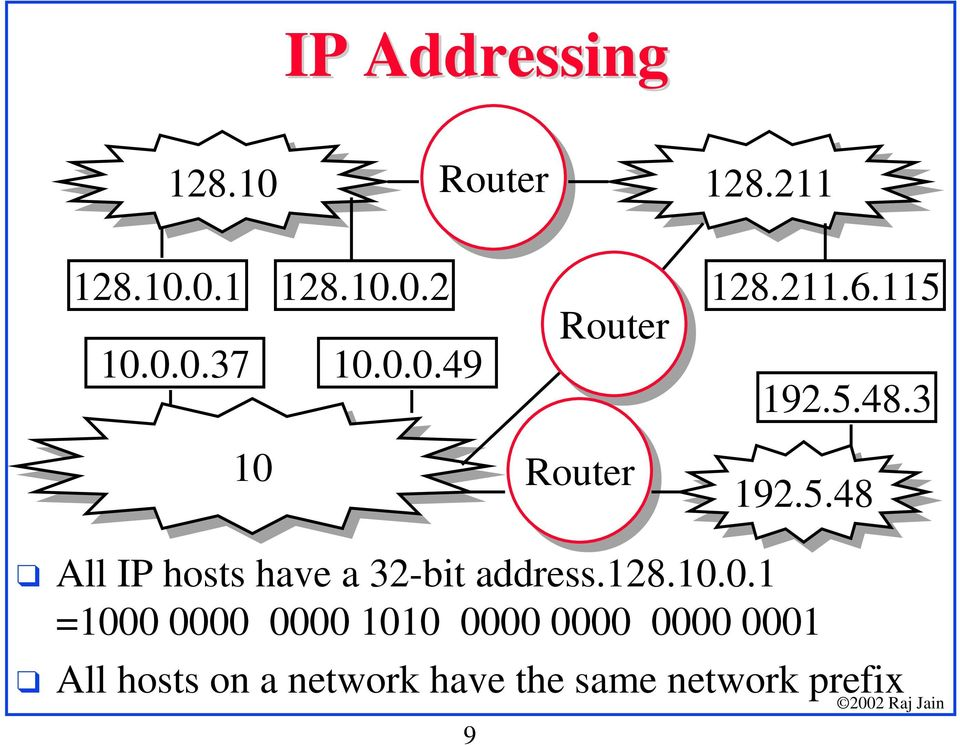 All IP hosts have a 32-bit address.128.10.