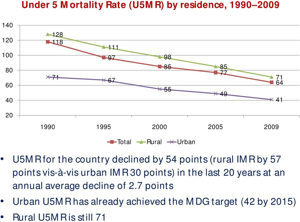 points (rural IMR by 57 points vis-à-vis urban IMR 30 points) in the last 20 years at an annual average