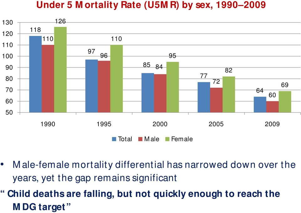 Female Male-female mortality differential has narrowed down over the years, yet the