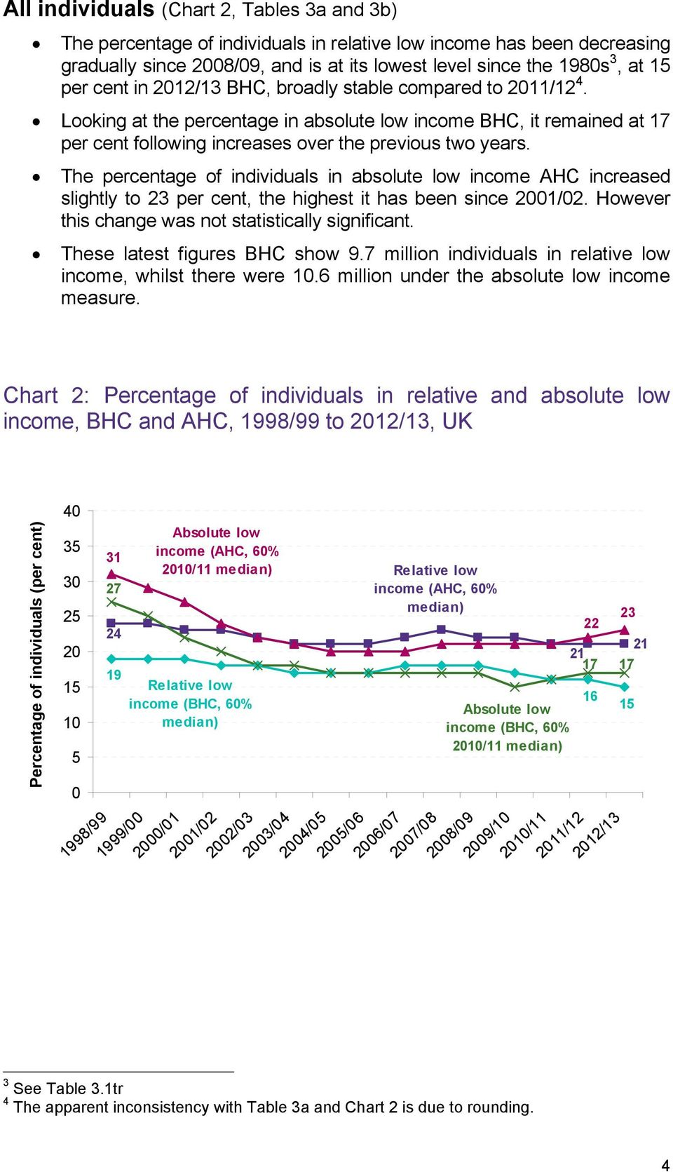 The percentage of individuals in absolute low income AHC increased slightly to 23 per cent, the highest it has been since 2001/02. However this change was not statistically significant.