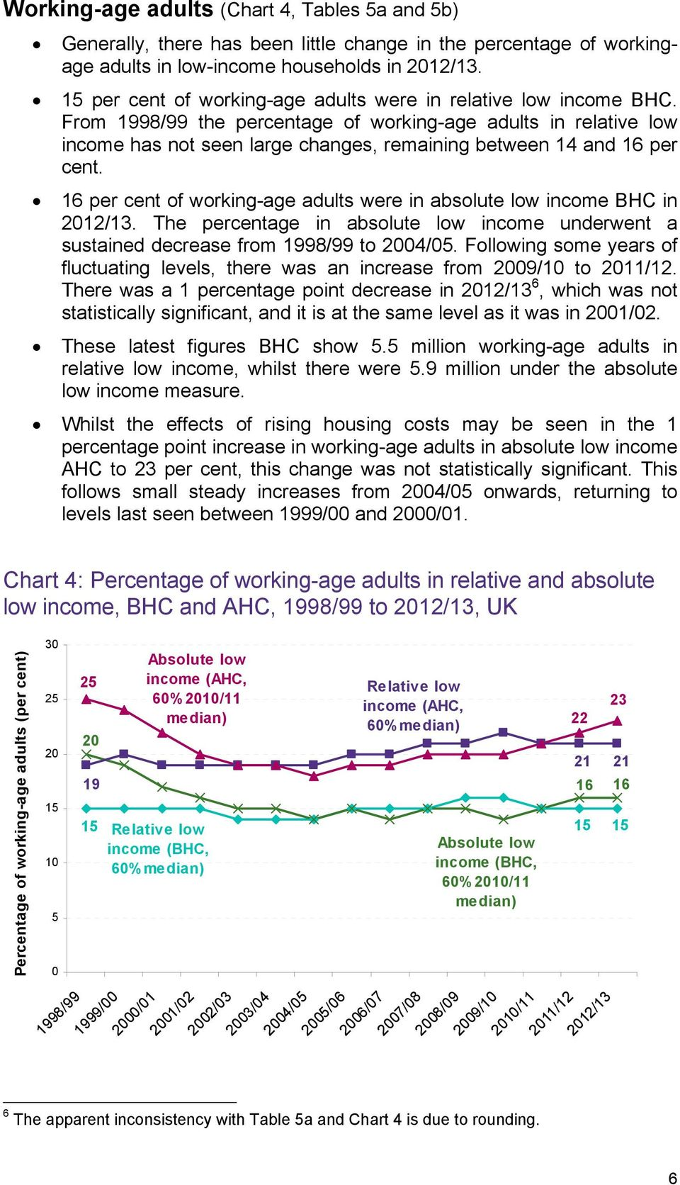 From 1998/99 the percentage of working-age adults in relative low income has not seen large changes, remaining between 14 and 16 per cent.