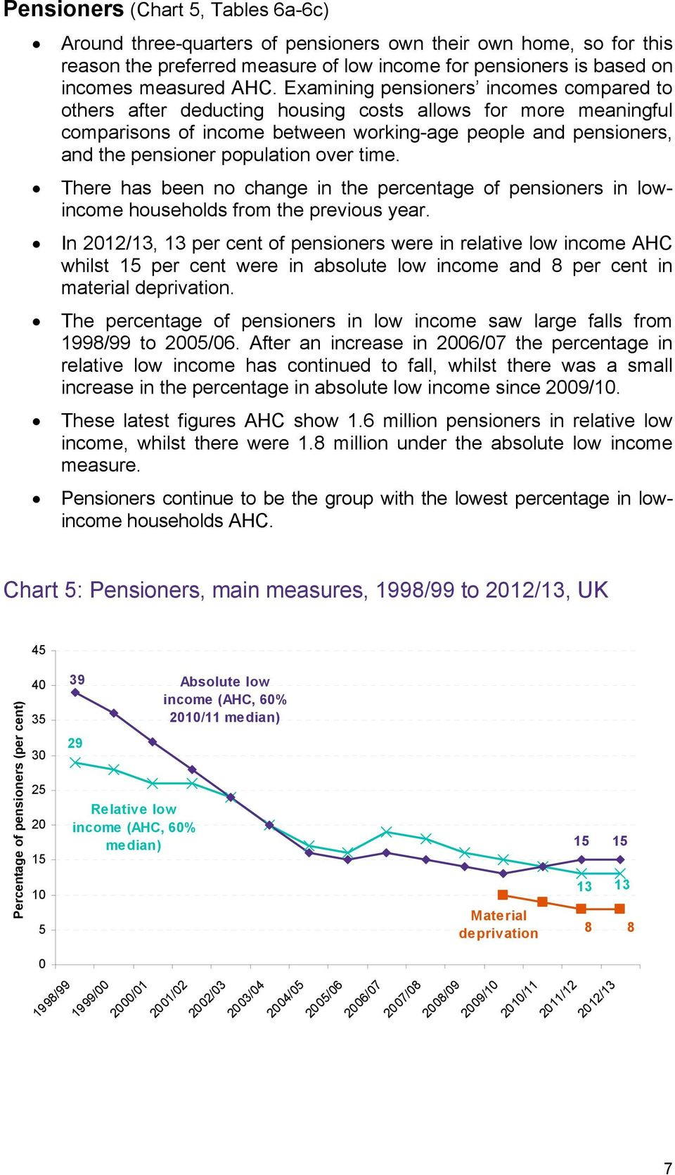 over time. There has been no change in the percentage of pensioners in lowincome households from the previous year.