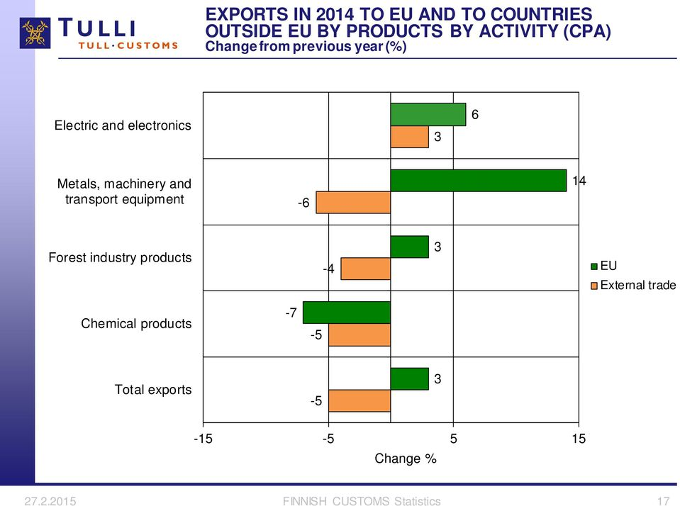 transport equipment -6 14 Forest industry products -4 3 EU External trade Chemical