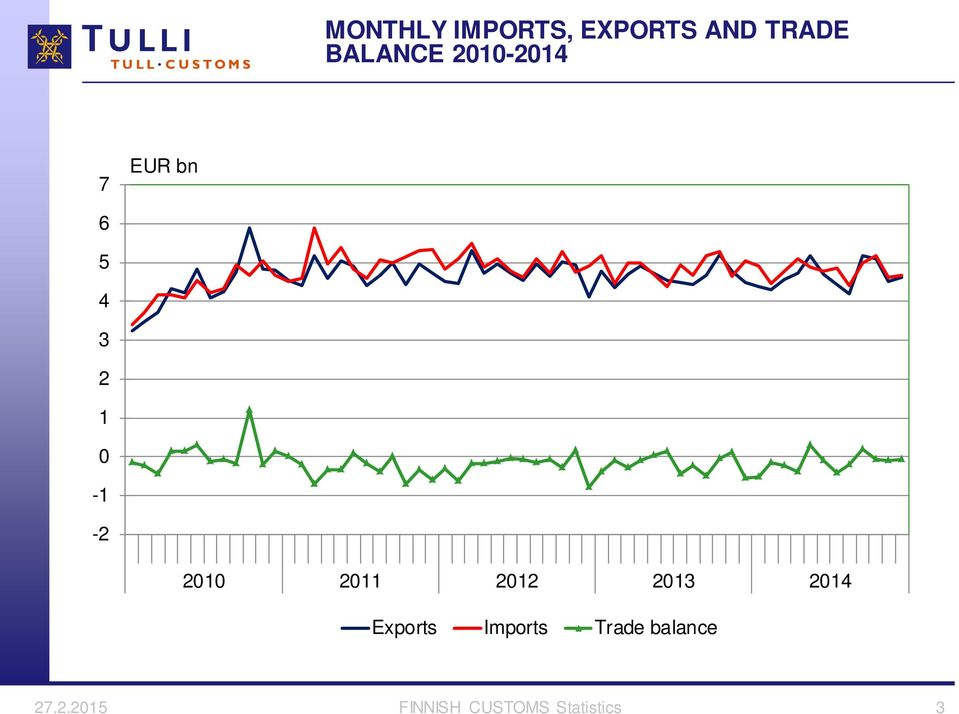 21 211 212 213 214 Exports Imports Trade