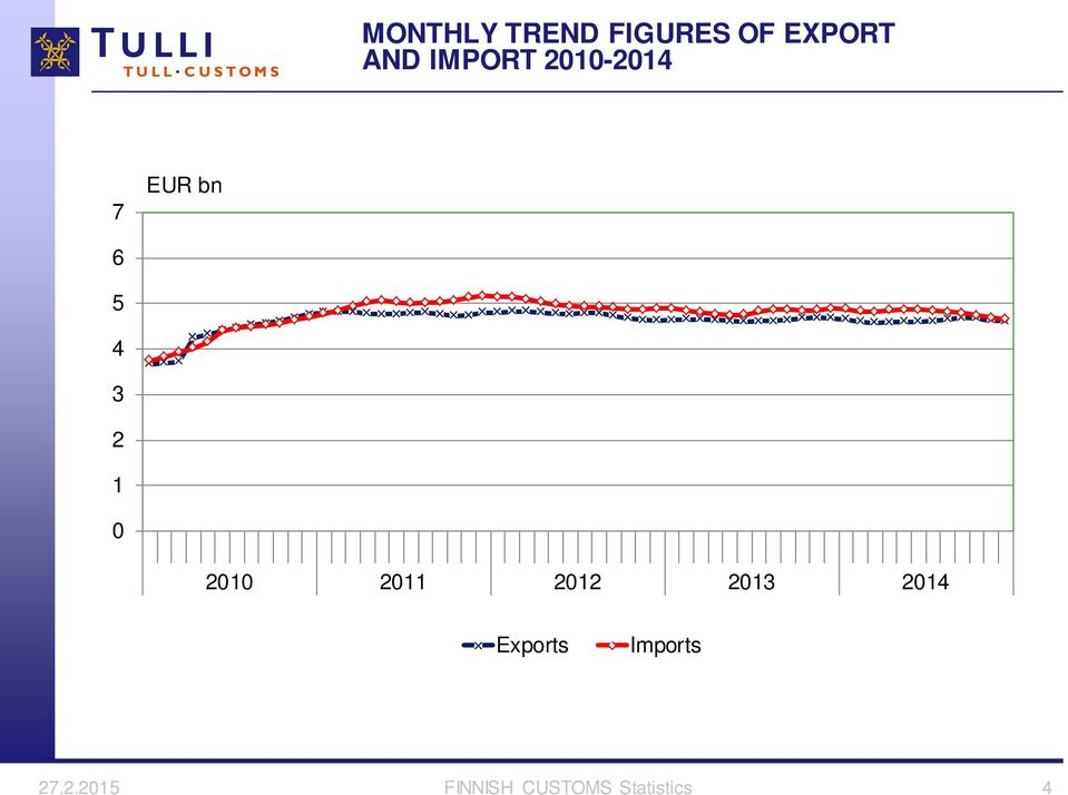 21 211 212 213 214 Exports Imports