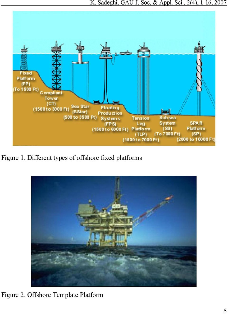 Different types of offshore fixed