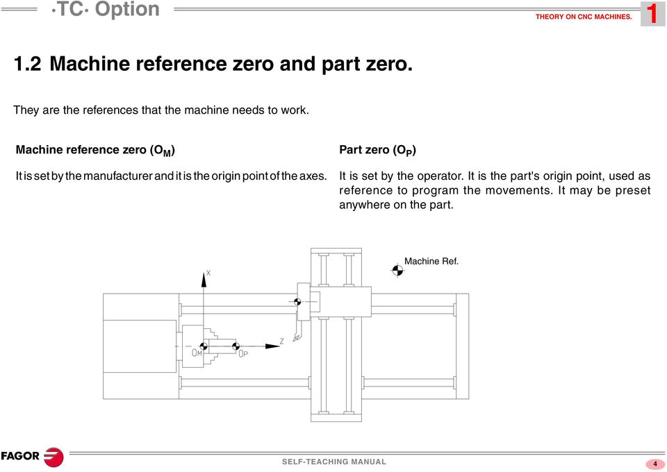 Machine reference zero (O M ) It is set by the manufacturer and it is the origin point of the axes.