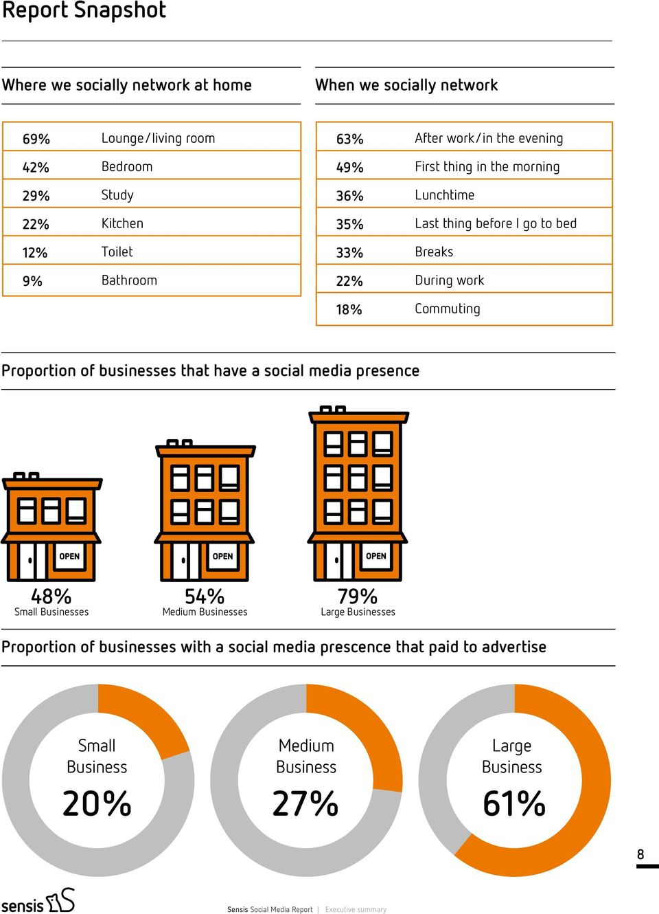 Proportion of businesses that have a social media presence OPEN OPEN OPEN 48% Small Businesses 54% Medium Businesses 79% Large Businesses Proportion of