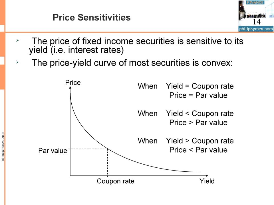 Price When Yield = Coupon rate Price = Par value When Yield < Coupon rate Price
