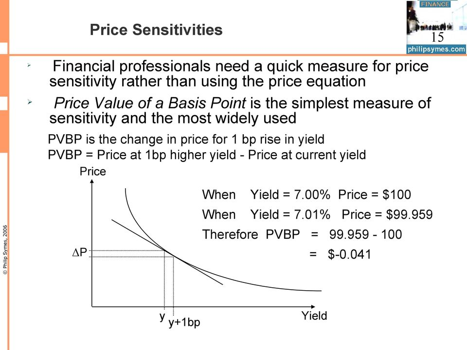 is the change in price for 1 bp rise in yield PVBP = Price at 1bp higher yield - Price at current yield Price ΔP