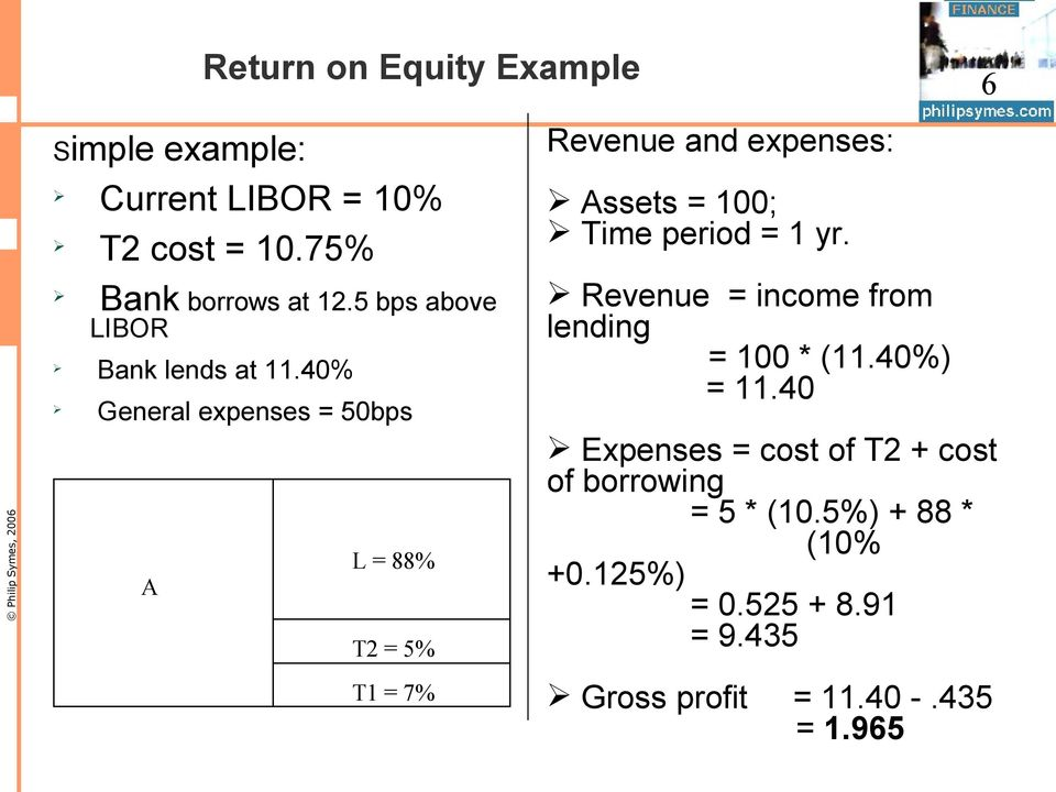 40% General expenses = 50bps Revenue and expenses: Assets = 100; Time period = 1 yr.