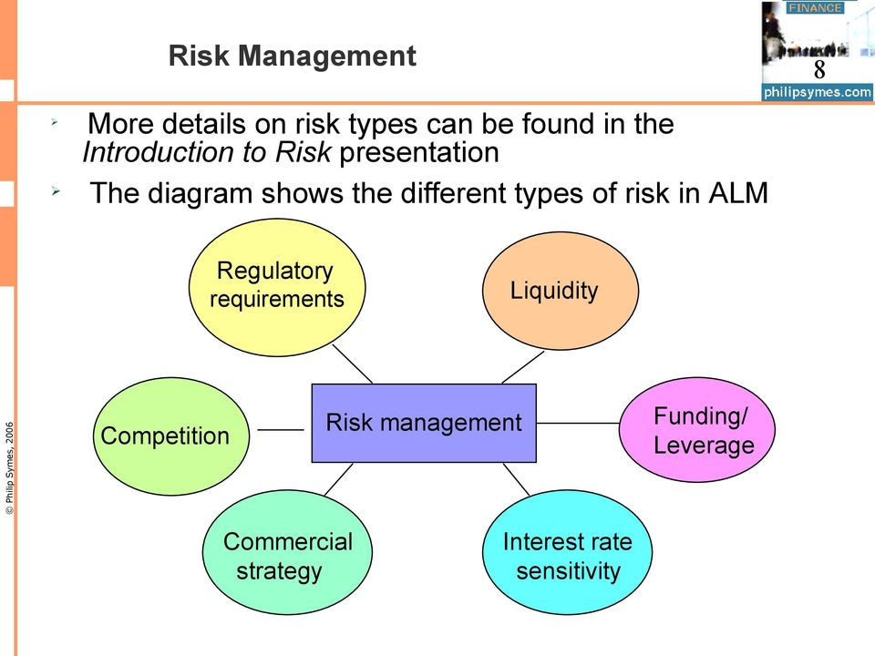 types of risk in ALM Regulatory requirements Liquidity Competition