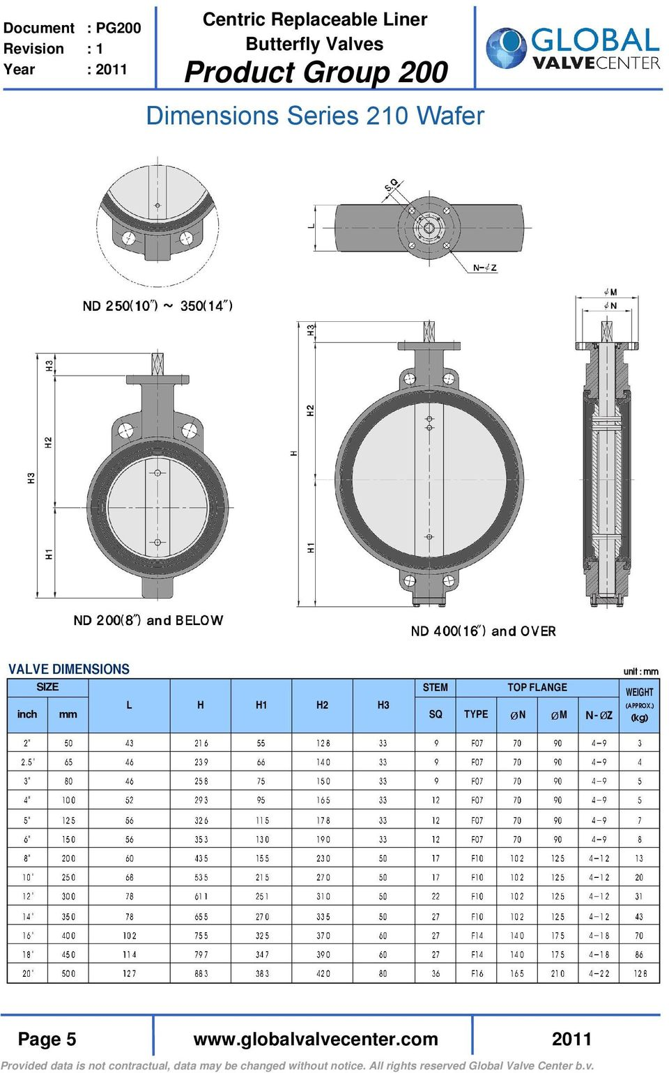FLANGE SQ TYPE N M N- Z unit : mm WEIGHT