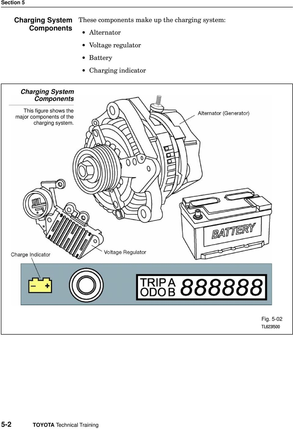 Charging System Components This figure shows the major components