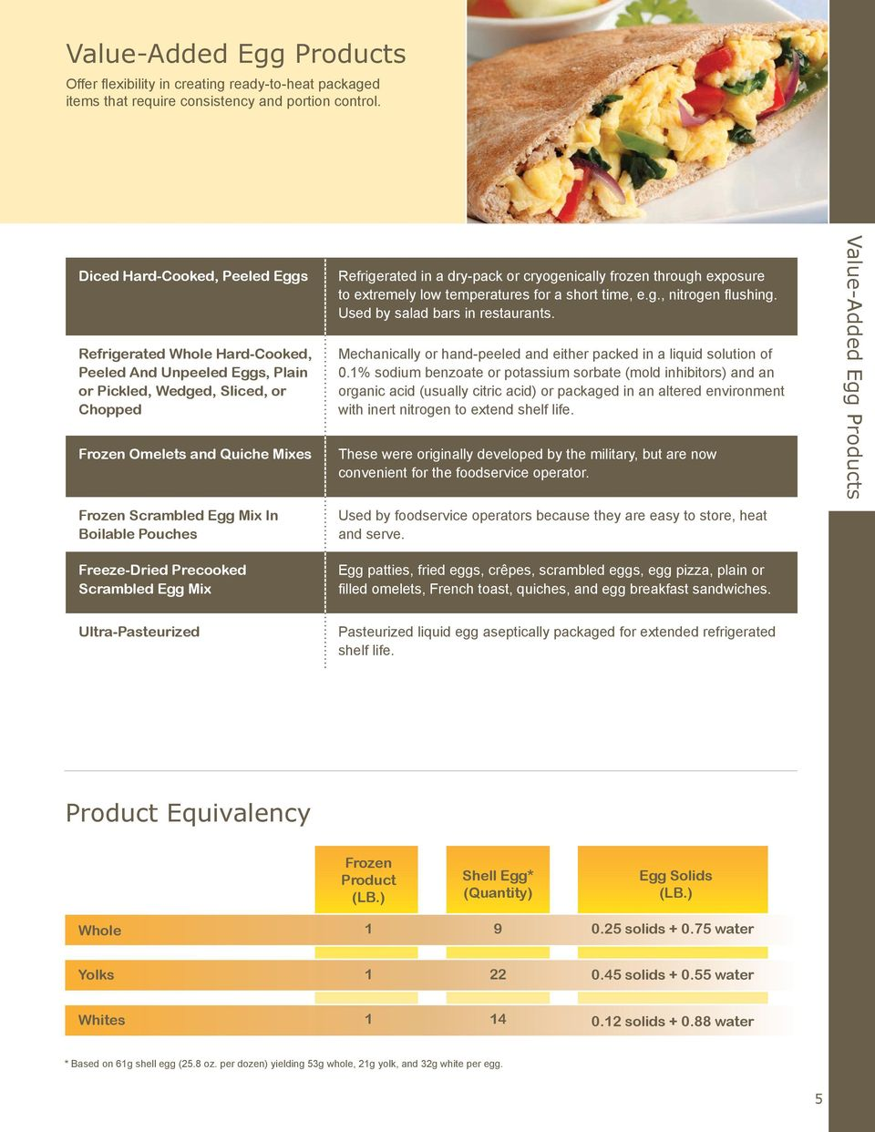egg product buyers guide The best formulations begin with real eggs ...