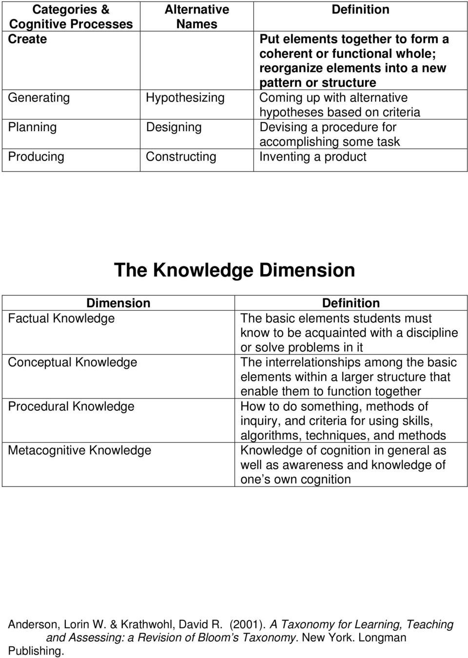 Dimension Dimension Factual Knowledge Conceptual Knowledge Procedural Knowledge Metacognitive Knowledge Definition The basic elements students must know to be acquainted with a discipline or solve