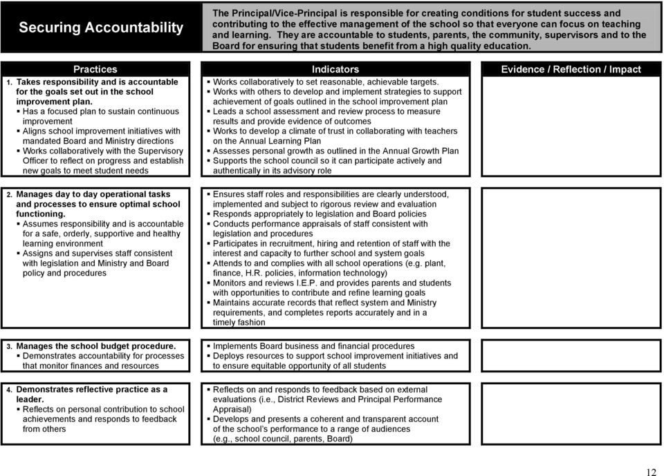 Practices Indicators Evidence / Reflection / Impact 1. Takes responsibility and is accountable for the goals set out in the school improvement plan.