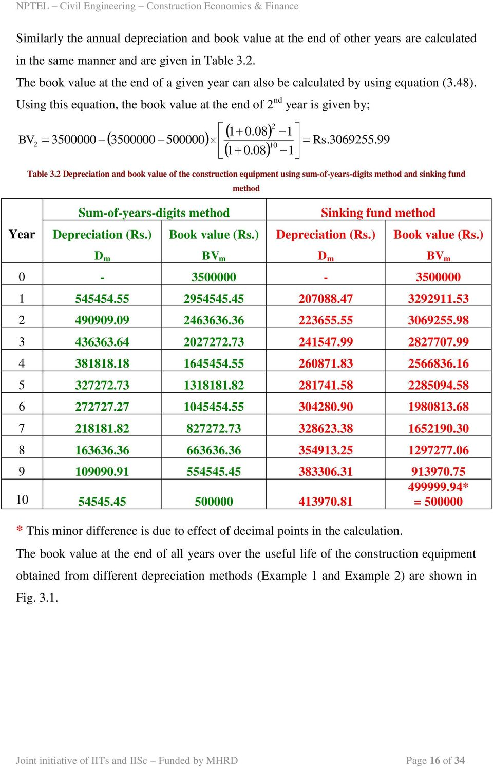 306955.99 0 0.08 Table 3. Depreciation and book value of the construction equipent using su-of-years-digits ethod and sinking fund ethod Year Su-of-years-digits ethod Depreciation (Rs.