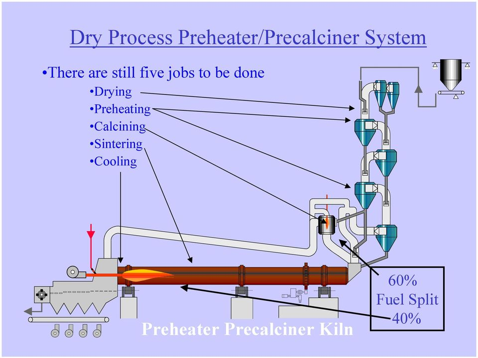 Drying Preheating Calcining Sintering