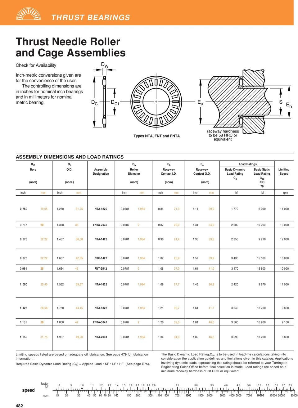 D C D C1 E a S Eb Types NTA, FNT and FNTA raceway hardness to be 58 HRC or equivalent ASSEMBLY DIMENSIONS AND LOAD RATINGS D c1 D c D w E b E a Load Ratings Bore O.D. Assembly Roller Raceway Raceway Basic Dynamic Basic Static Limiting Designation Diameter Contact I.