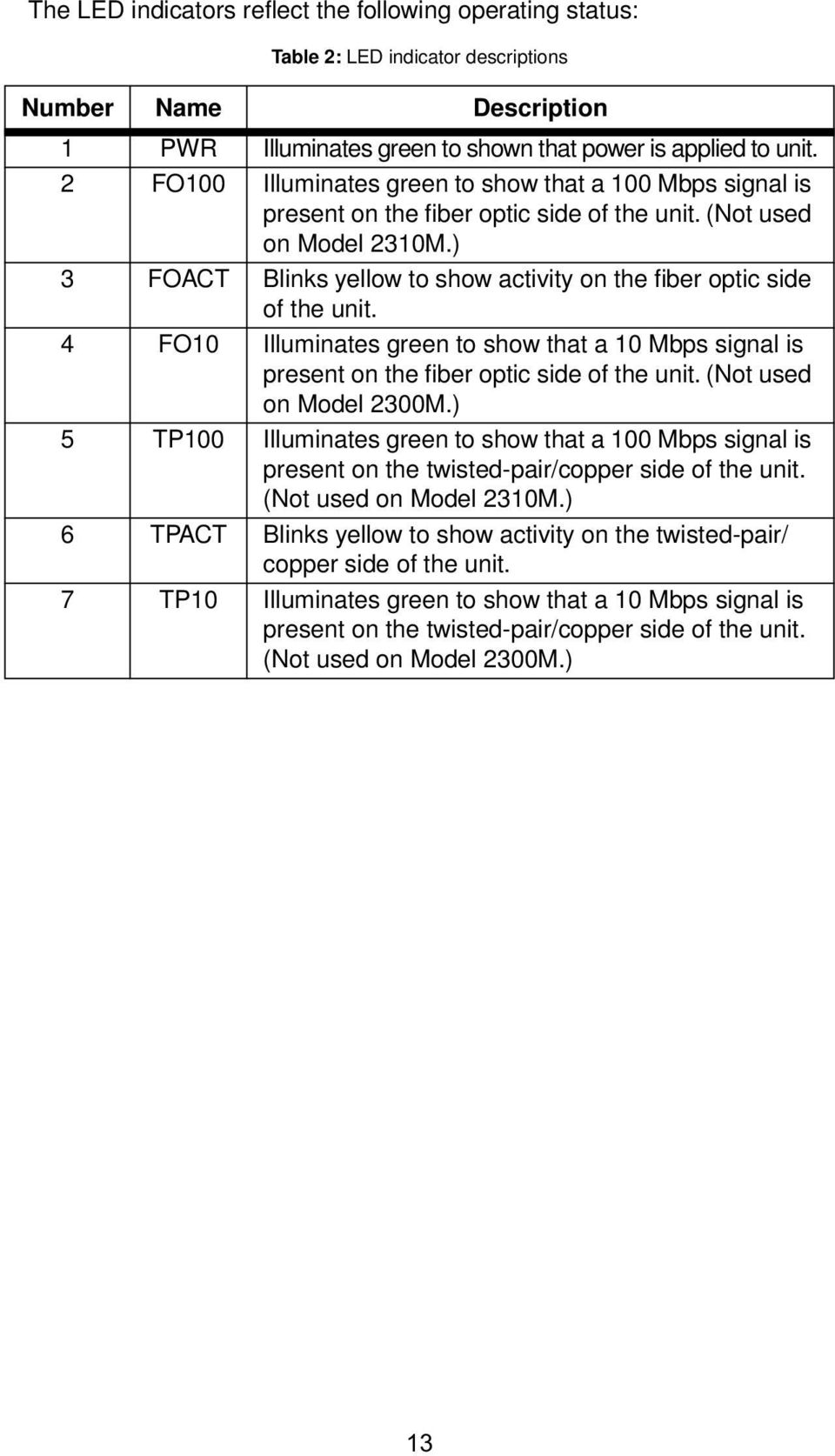 ) 3 FOACT Blinks yellow to show activity on the fiber optic side of the unit. 4 FO10 Illuminates green to show that a 10 Mbps signal is present on the fiber optic side of the unit.