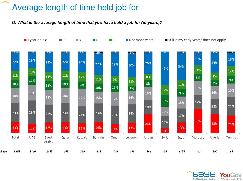 have held a job for (in years)?