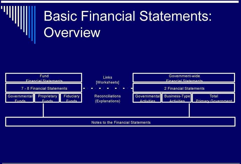 Governmental Funds Proprietary Funds Fiduciary Funds Reconciliations (Explanations)