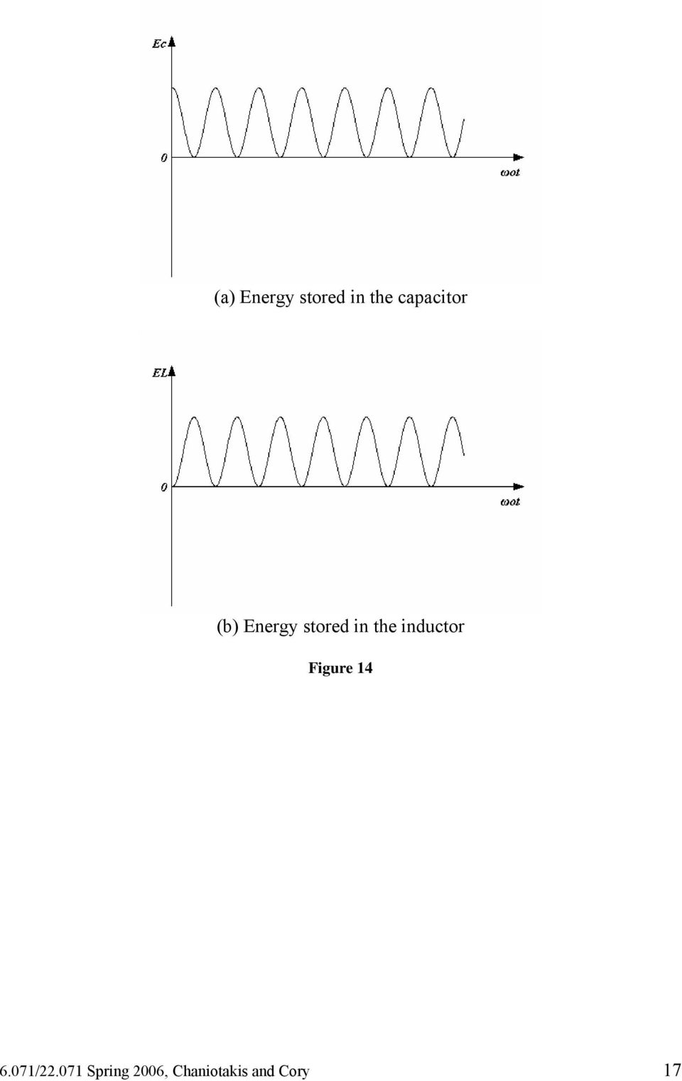 the inductor Figure 14 6.071/.