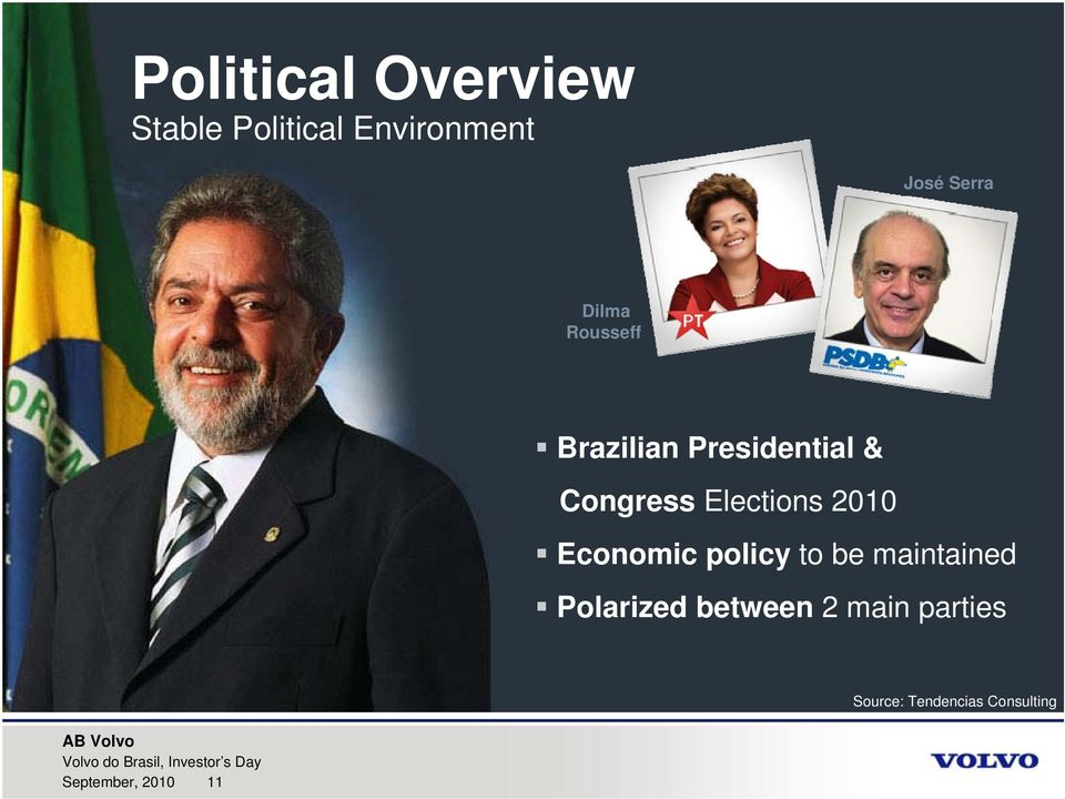 maintained Polarized between 2 main parties Source: Tendencias Consulting AB