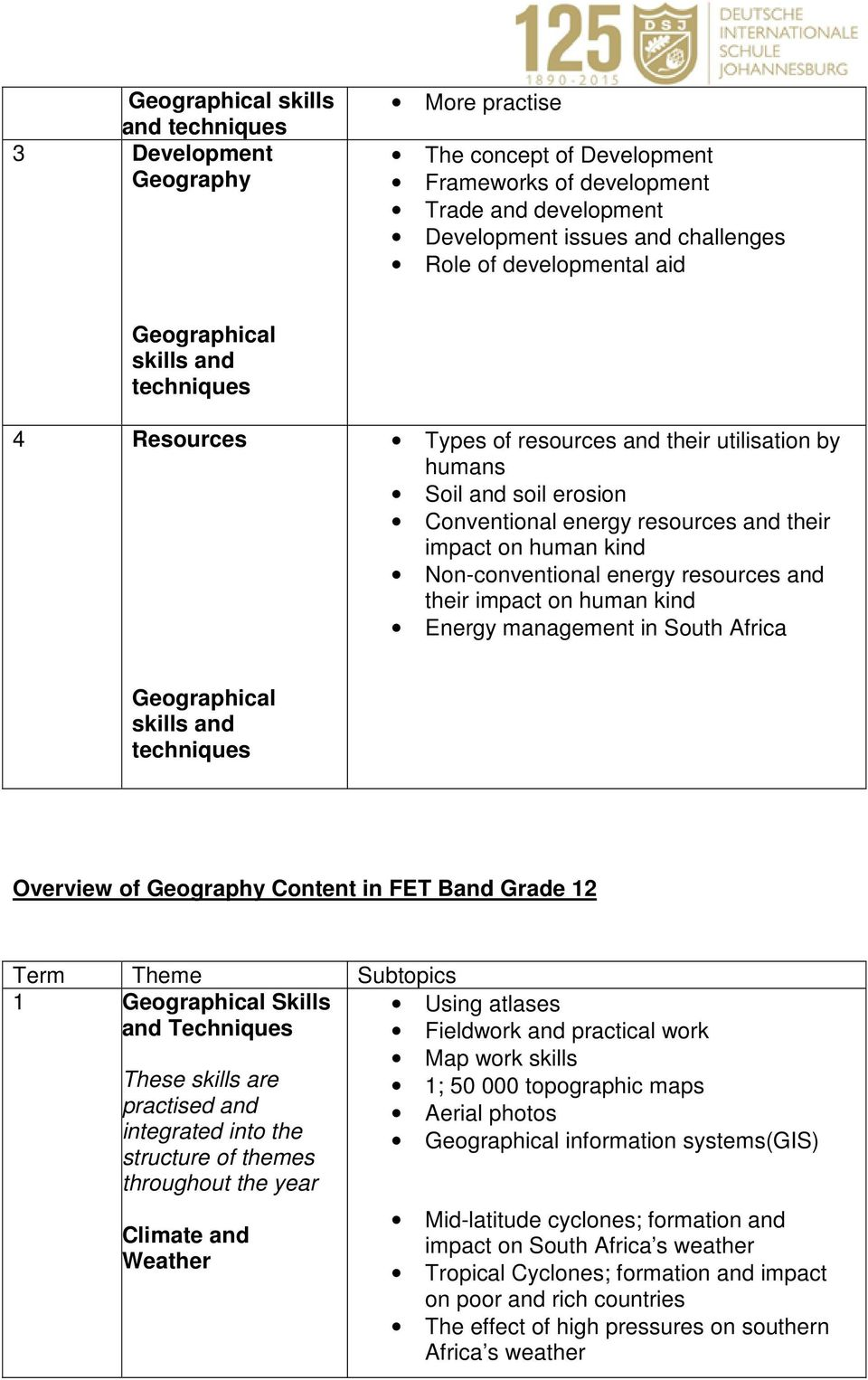 human kind Energy management in South Africa Overview of Content in FET Band Grade 12 1 Skills and Techniques Climate and Weather Fieldwork and practical work information systems(gis)