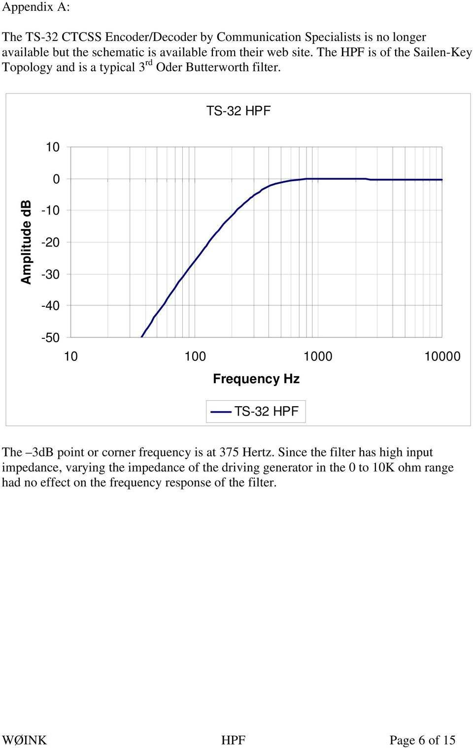 TS-32 HPF Frequency Hz TS-32 HPF The 3dB point or corner frequency is at 375 Hertz.