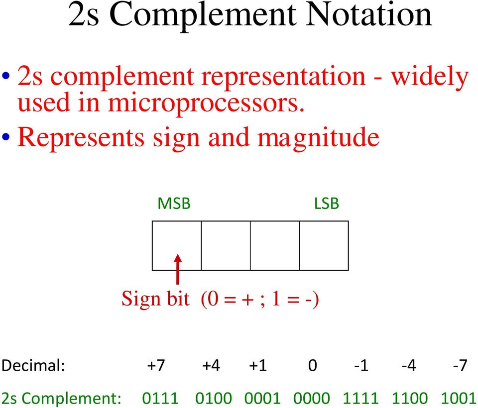 Represents sign and magnitude MSB LSB Sign bit (0 = + ;