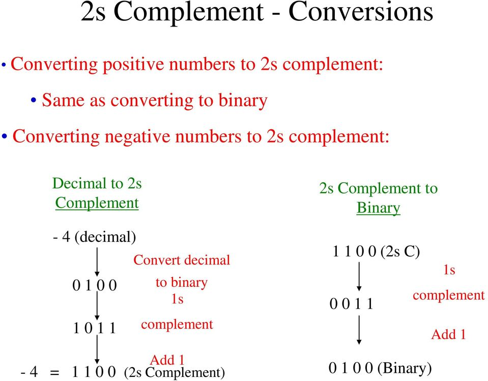 Complement - 4 (decimal) 0 1 0 0 1 0 1 1 Convert decimal to binary 1s complement Add 1-4 =