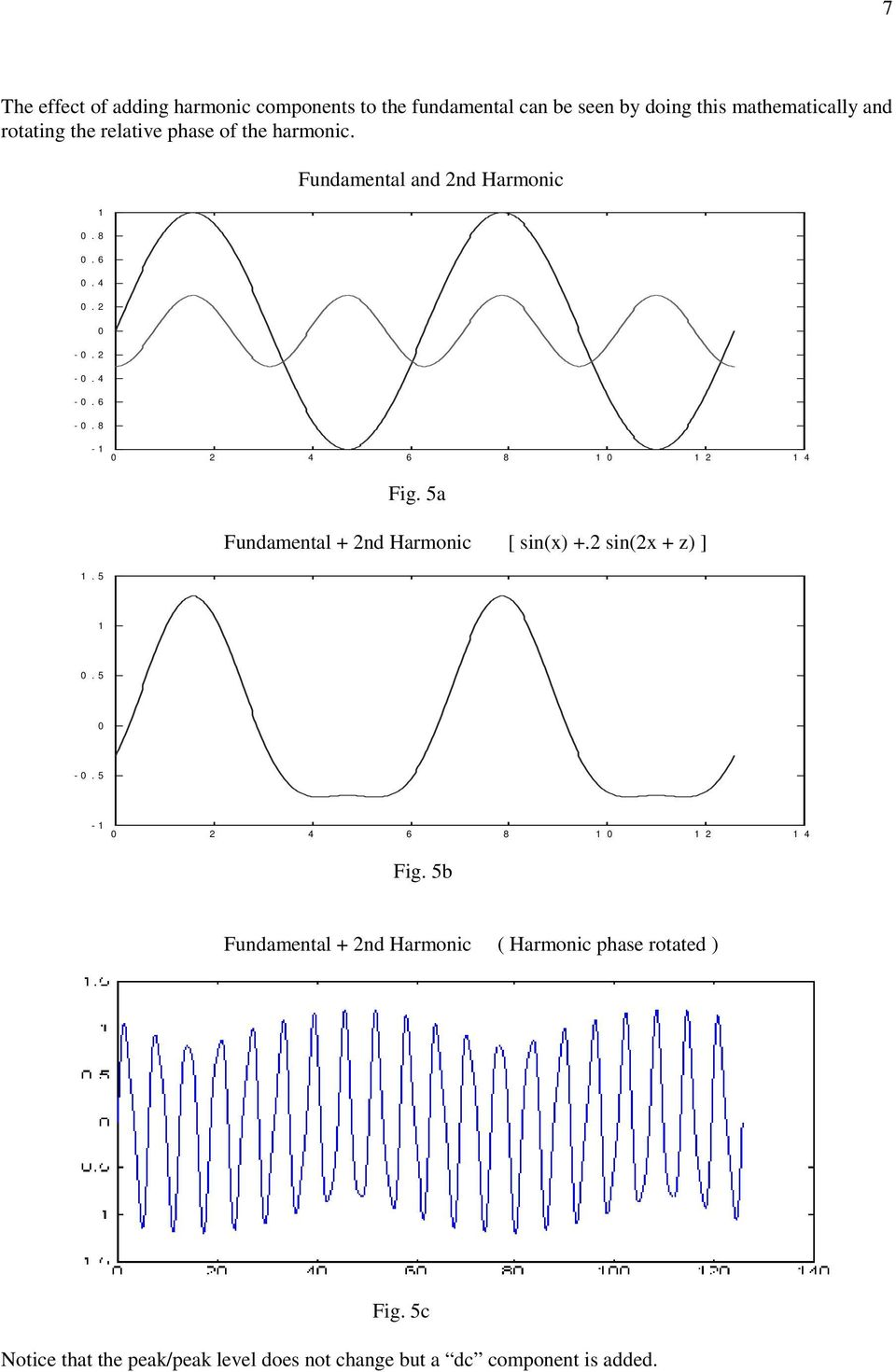 8-1 0 2 4 6 8 1 0 1 2 1 4 Fig. 5a Fundamental + 2nd Harmonic [ sin(x) +.2 sin(2x + z) ] 1. 5 1 0. 5 0-0.
