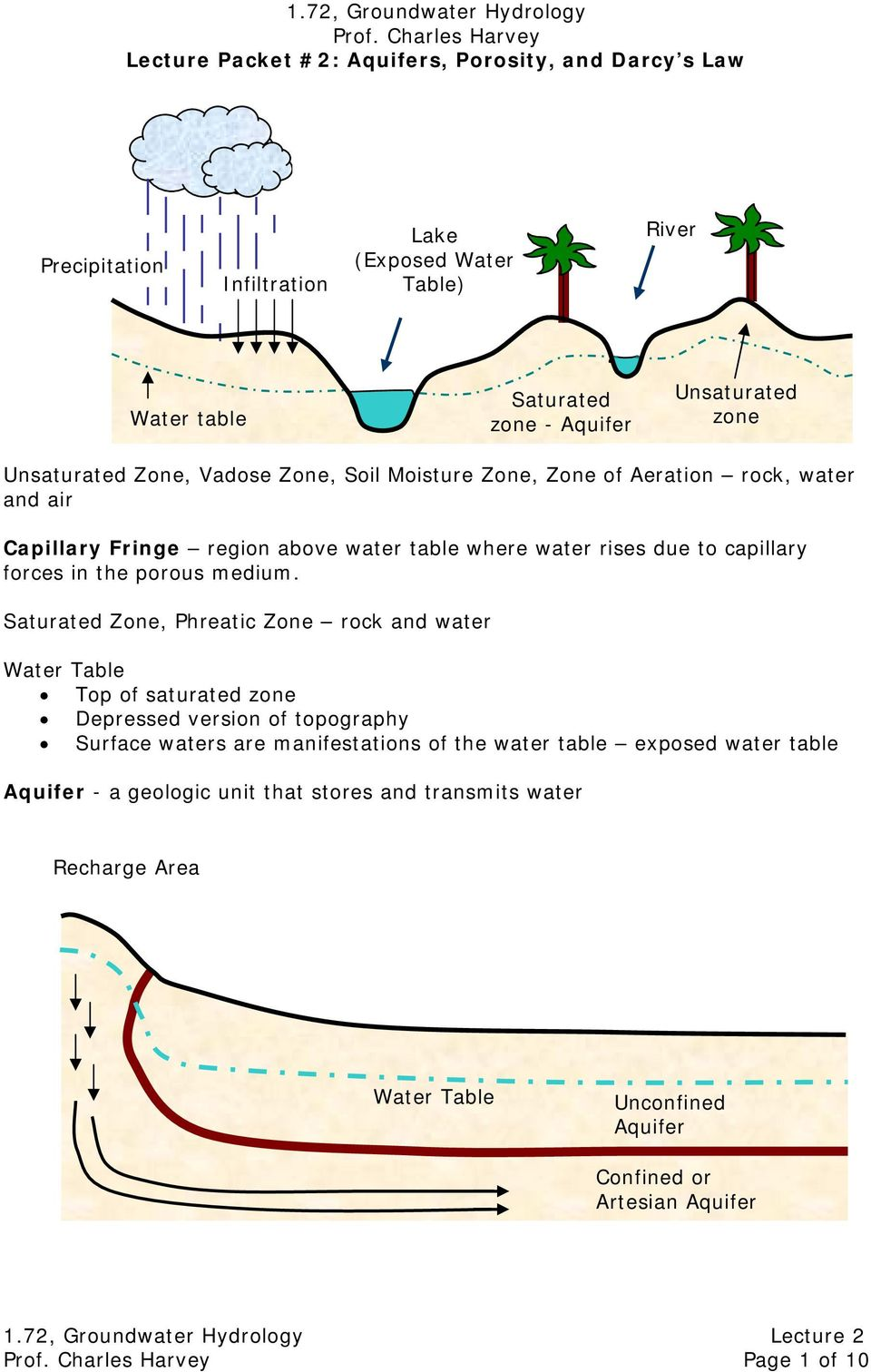 Unsaturated Zone, Vadose Zone, Soil Moisture Zone, Zone of Aeration rock, water and air Capillary Fringe region above water table where water rises due to capillary forces in the porous
