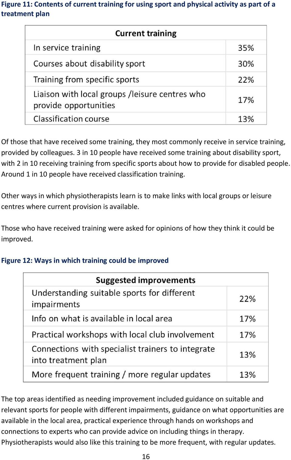 Around 1 in 10 people have received classification training. Other ways in which physiotherapists learn is to make links with local groups or leisure centres where current provision is available.