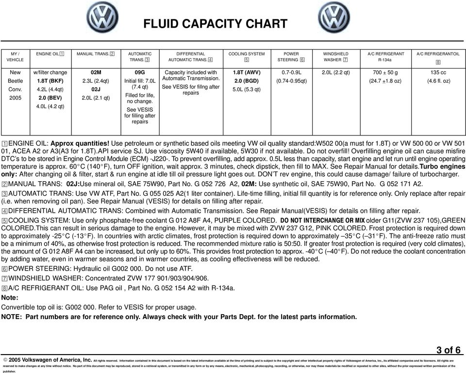 Fluid capacity chart pdf oz engine oil approx quantities use petroleum or synthetic based oils meeting vw fandeluxe Image collections