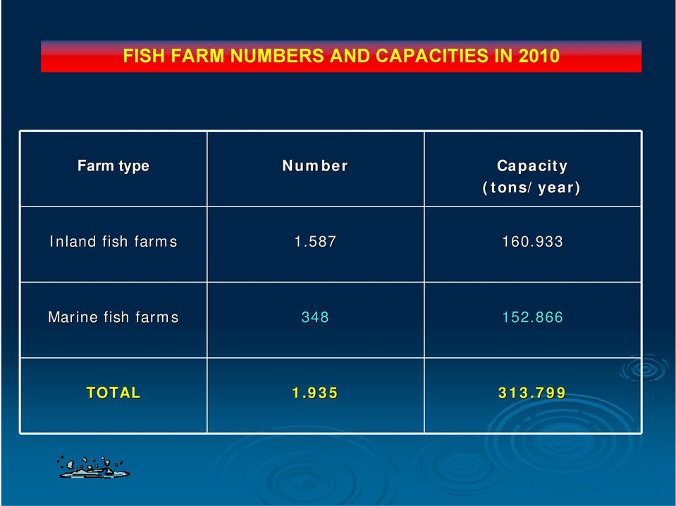 (tons/year) Inland fish farms 1.587 160.