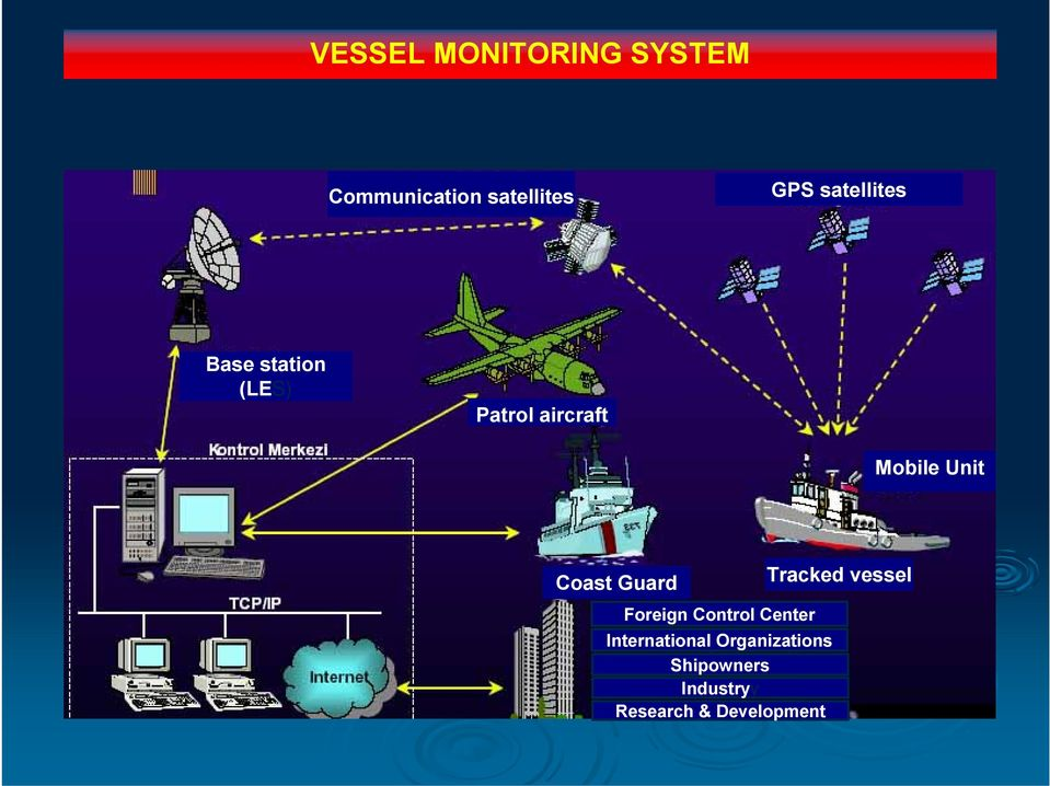 Coast Guard Tracked vessel Foreign Control Center