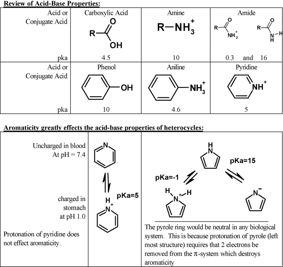 6 5 Aromaticity greatly effects the acid-base properties of heterocycles: Uncharged in blood At p = 7.4 pka=15 charged in stomach at p 1.