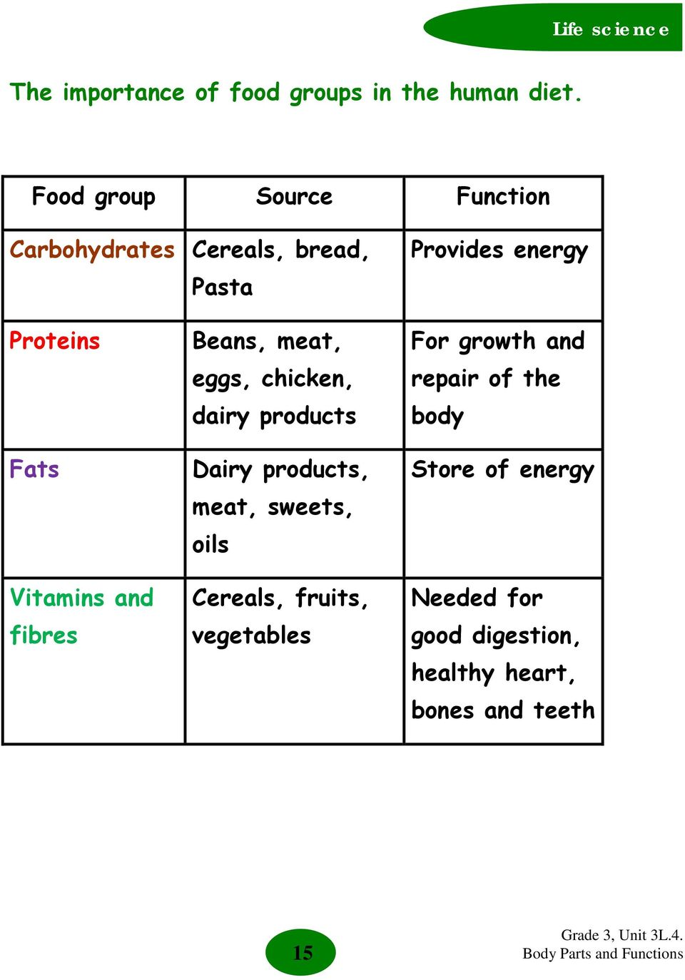 Vitamins and fibres Beans, meat, eggs, chicken, dairy products Dairy products, meat, sweets,