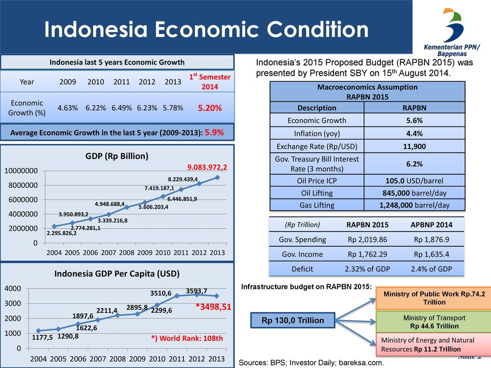 203,4 Indonesia GDP Per Capita (USD) 2211,4 2895,8 2299,6 3510,6 3593,7 1 st Semester 2014 4.63% 6.22% 6.49% 6.23% 5.78% 5.20% Average Economic Growth in the last 5 year (2009-2013): 5.9% 9.083.