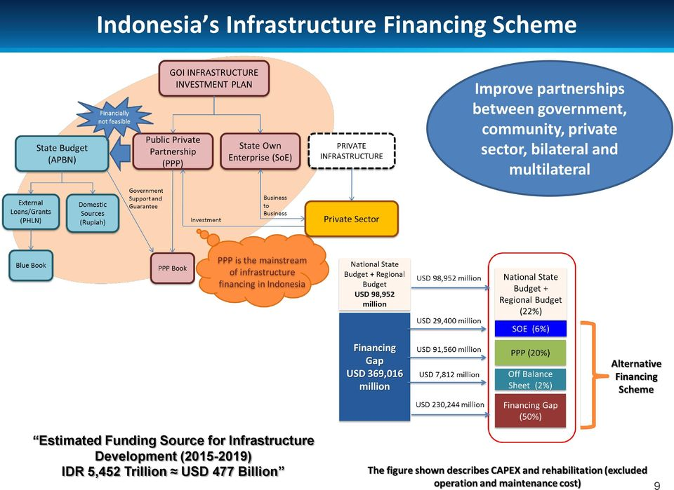 bilateral and multilateral Estimated Funding Source for