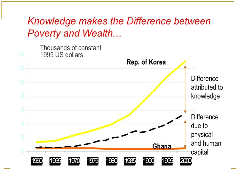 of Korea Difference attributed to knowledge Difference due to