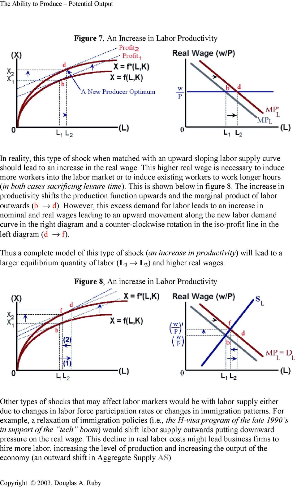 This is shown below in figure 8. The increase in productivity shifts the production function upwards and the marginal product of labor outwards (b d).