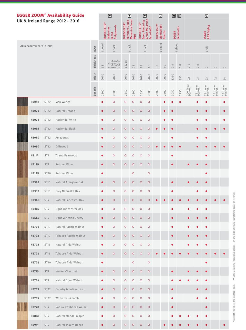 Melamine Products. Product Guide - PDF